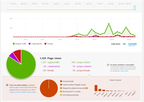 The dashboard of the Cloudflare interface