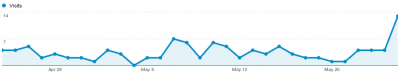 Visitor numbers from Google Search, same time interval as the impression count.