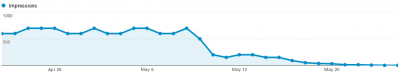 Google Analytics impression count, the site has changed around May 8.