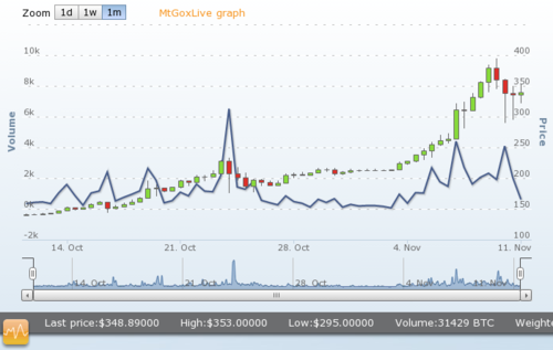 Mt.Gox bitcoin price chart of the last 1 week