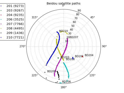 Path of the Beidou satellites plotted similarly as the GPS satellites.