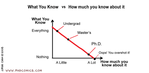 PHD Comics about knowing things