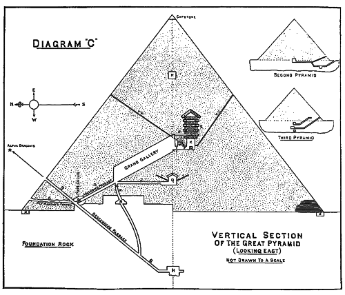 Schematics of the Great Pyramid